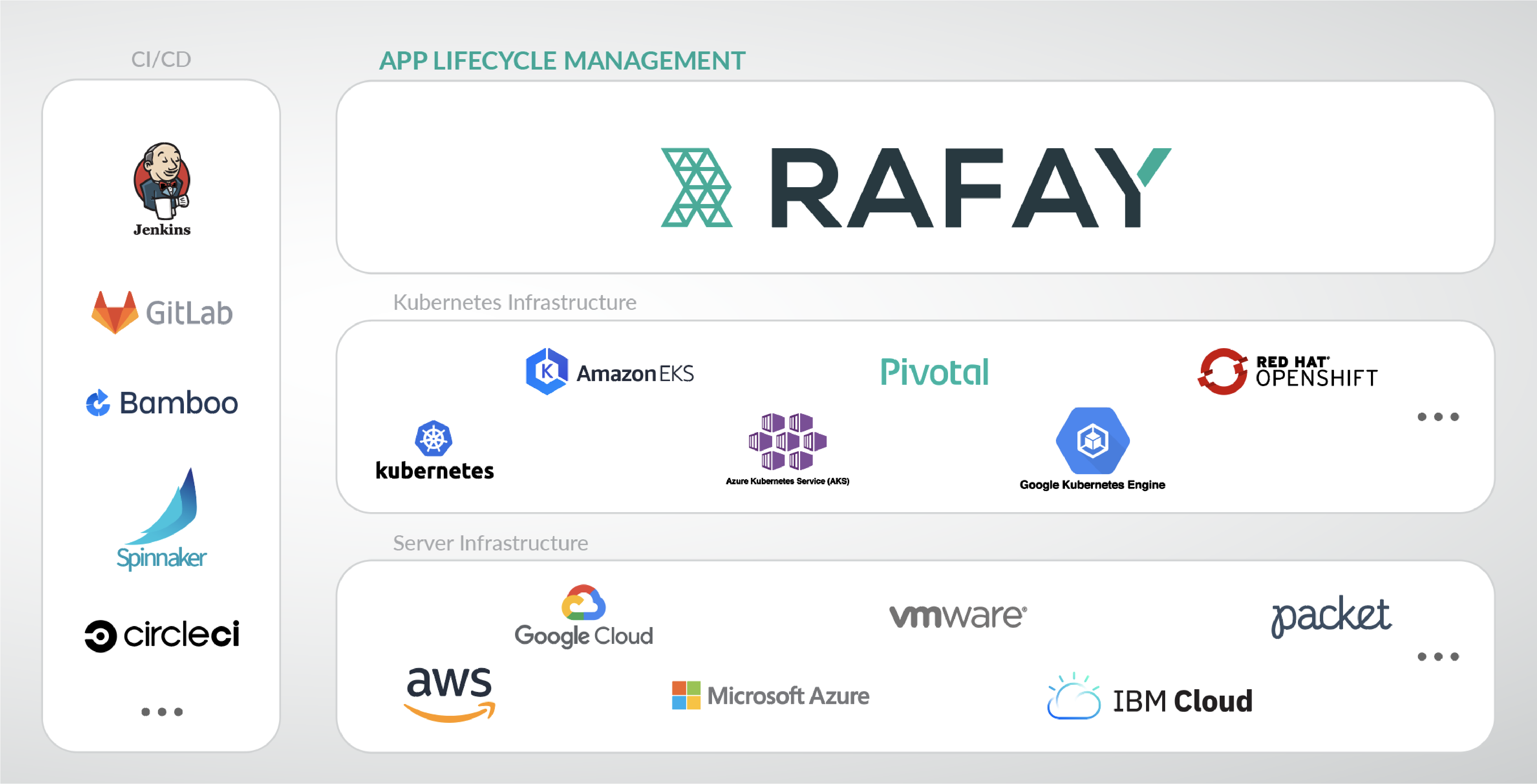 Rafay App Lifecycle Mgmt